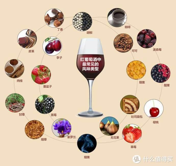 """(对于一款珍藏型的酒,在合理醒酒后,其香气谱更加复杂,专业词汇叫""""层次复复杂"""")"""