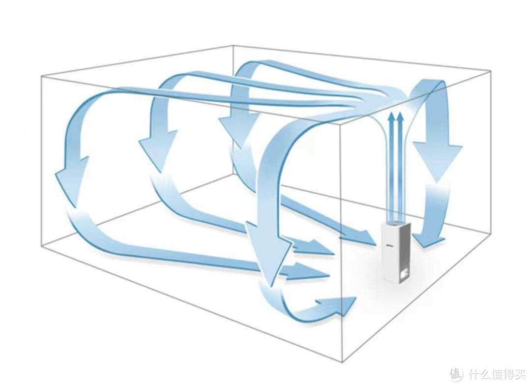 新鲜空气值多少钱?老房子也能装新风:米家新风机A1 体验