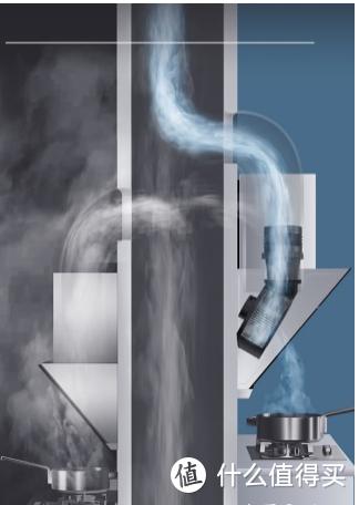 2021年油烟机选购攻略及各大品牌油烟机推荐