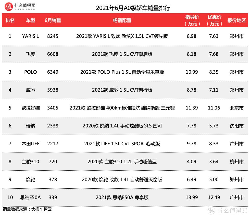 车榜单:2021年6月轿车销量排行榜 秦PLUS DM-i销量强势,Model 3强势回升