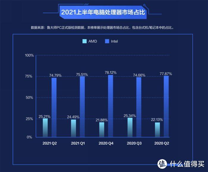AMD锐龙性能全方位压制英特尔,但市占比依旧差距很大