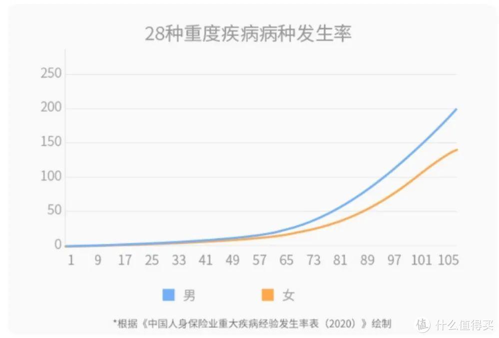 65岁老人还能买的重疾险:新生活多倍,30万保额,20年缴费,保终身,但有个缺点...
