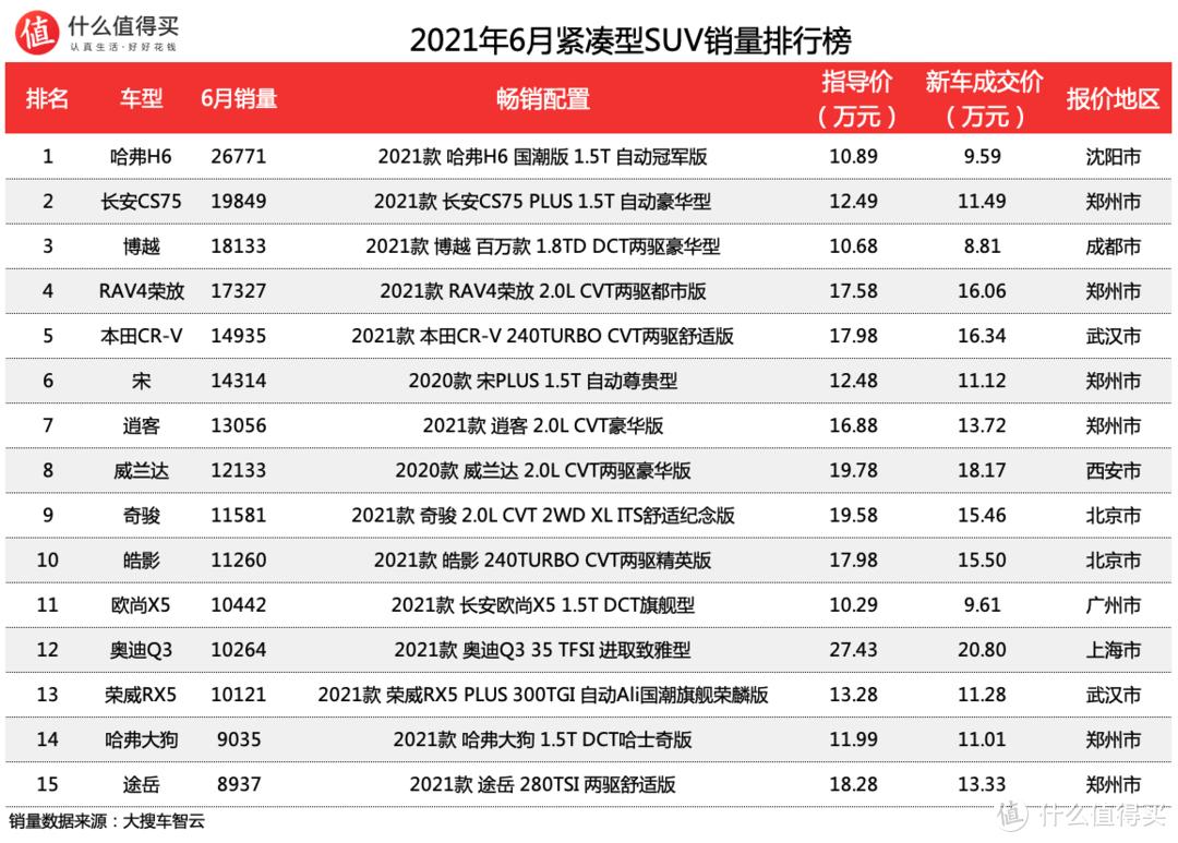 车榜单:2021年6月SUV销量排行榜 理想ONE上榜