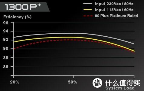 EVGA发布SuperNOVA P+系列电源:最高1600W,更小更安静