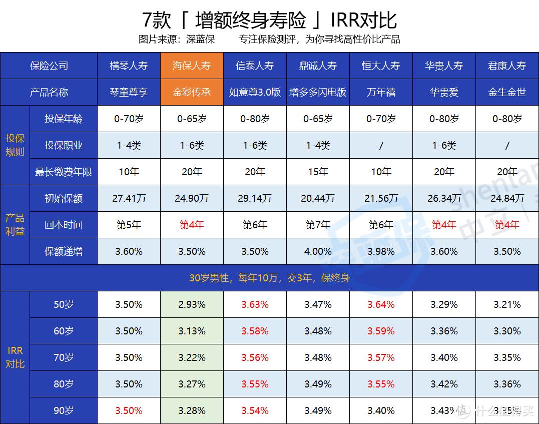 金彩传承终身寿险怎么样?保额每年递增3.5%,实际收益好不好?