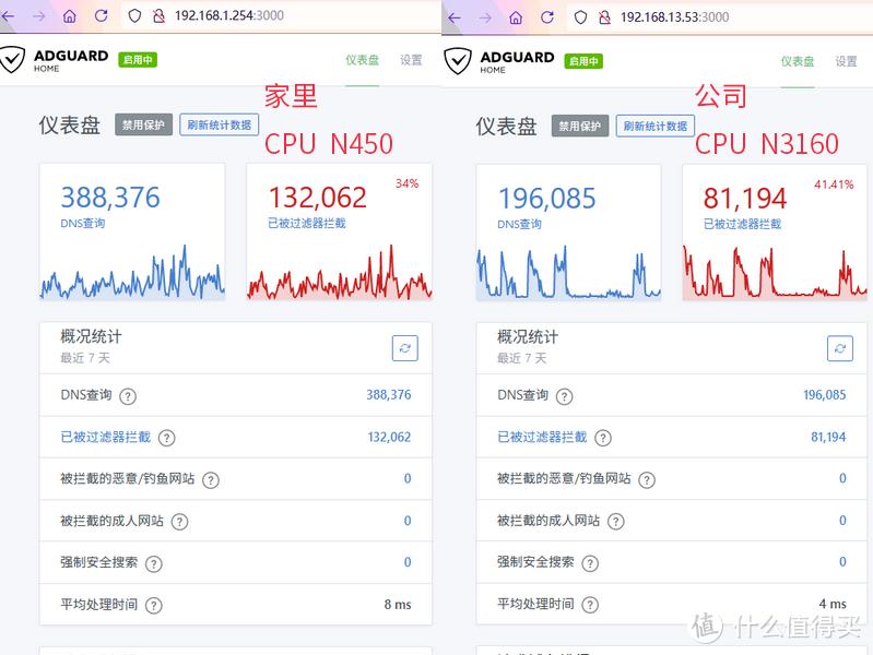 intel N3160平均处理时间更快