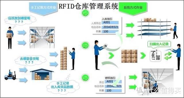 rfid仓储管理系统功能简介
