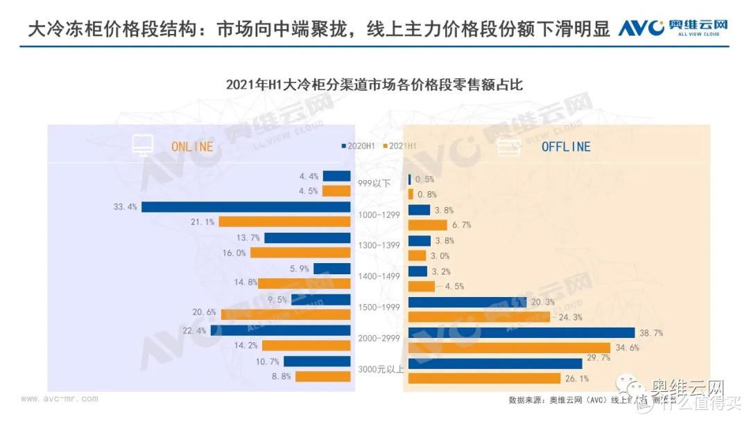 2021年半年度中国冷柜市场总结报告