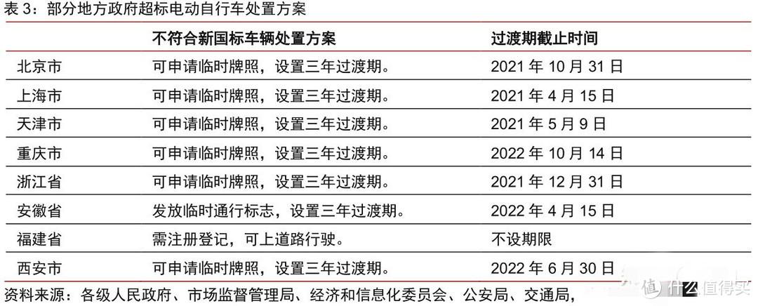 新国标之下该如何选购电动车?——政策详解,附各省市过渡期梳理(建议收藏)