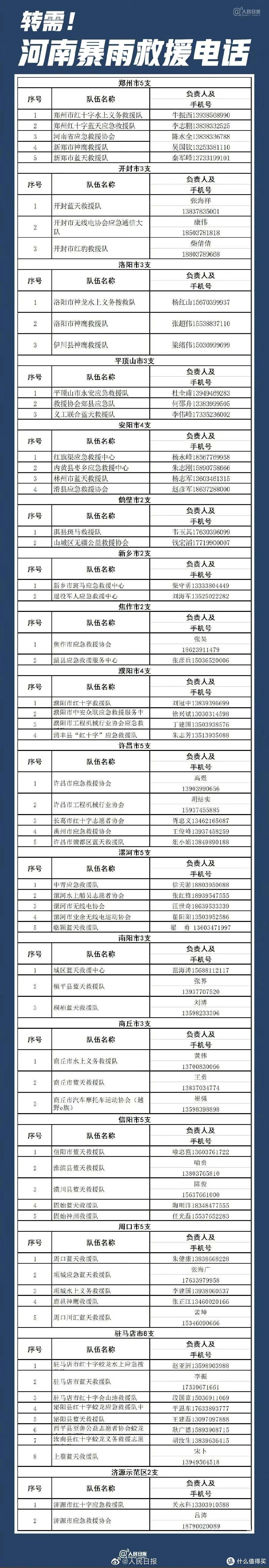 河南郑州暴雨灾害,车险人身险家财险如何理赔?这些问题你一定要知道!