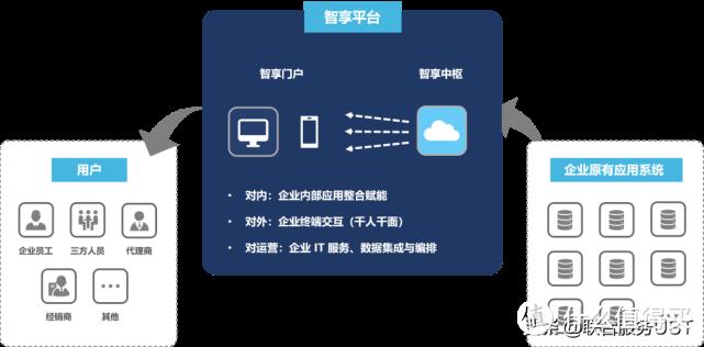 UST 智享数字化IT运营平台:让企业数字化转型更简单