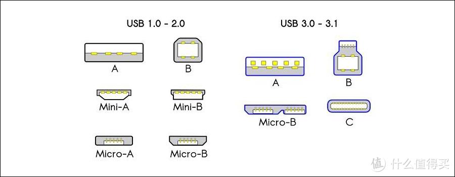 小容量笔记本电脑伴侣,外置 SSD 选购指南