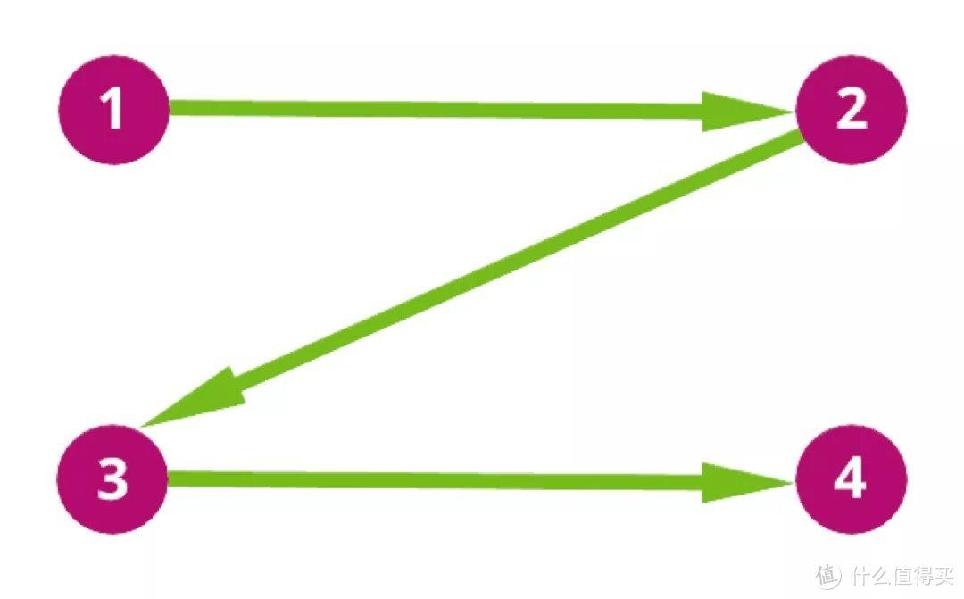 我们研究了 1000 个顶级落地页,总结出两个转化率优化秘诀