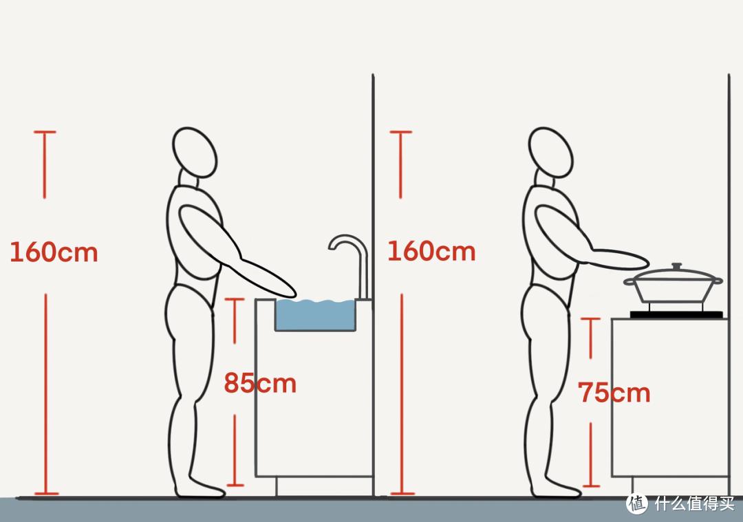 橱柜设计常用尺寸大全,记住这7点,装好20年不后悔!!