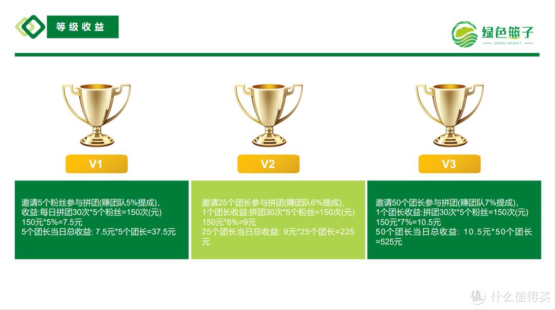 绿色篮子拼团商城系统开发