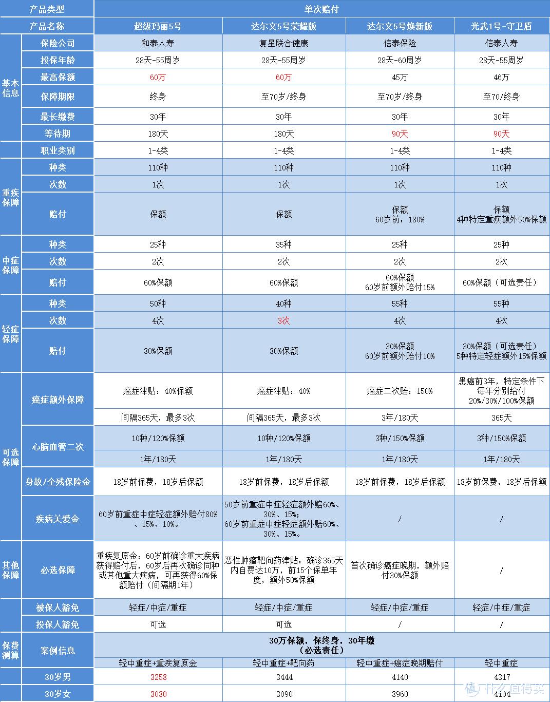 重疾险测评 超级玛丽5号VS达尔文5号焕新版VS光武1号