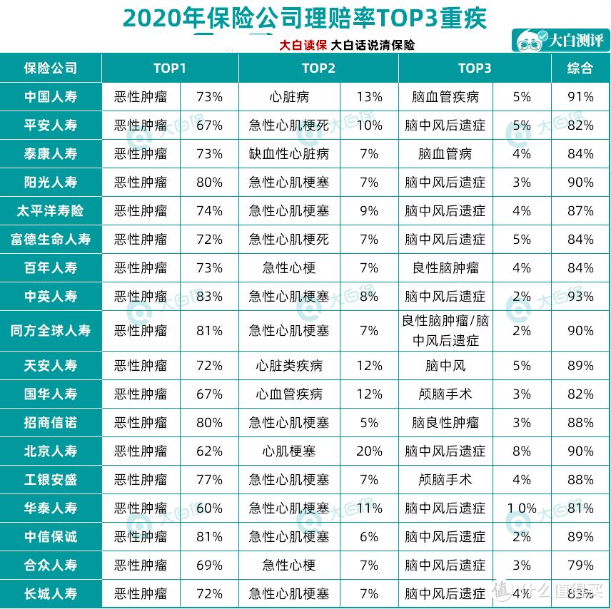 2021年年中重疾险榜单:各预算产品汇总,性价比之王!照着买不踩坑!