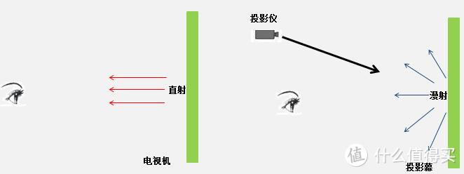 预防小孩近视,大眼橙X11家用高清投影仪评测