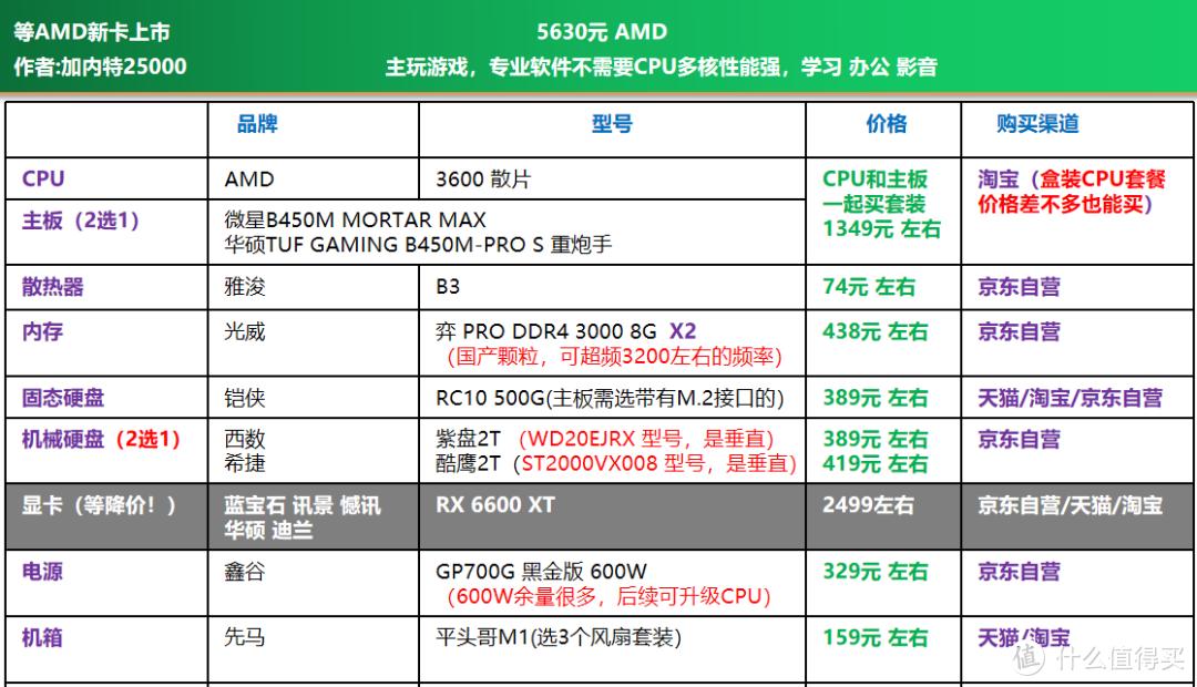 AMD YES?| AMD 电脑DIY配置单推荐,AMD显卡你觉得值得买吗?