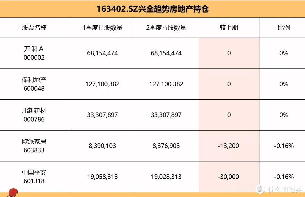【季报更新】兴全趋势:重仓这1行业,导致基金一直跌,董承非凉了!