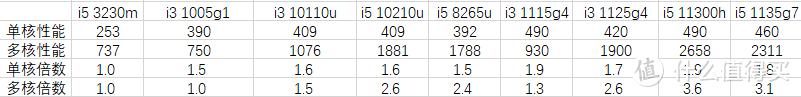 i3 1005g1甚至和3230m性能及其接近,不愧是牙膏厂