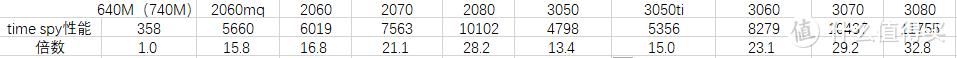 需要注意的是30系显卡不再区分maxq版本,此处性能均是满血版,各个厂商的功耗墙设置会直接影响性能释放