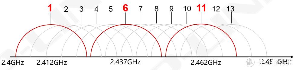 如何选择合适的无线AP?