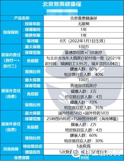 惠民保迭代升级,北京普惠健康保推出,这几类人可以无脑入