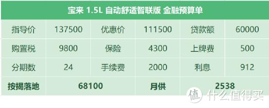 大众宝来:缺芯片,价格上涨10000,网上下定,等车超过40天