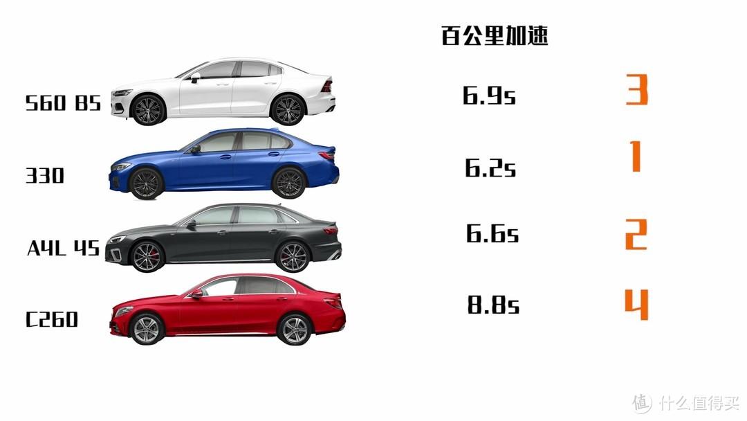 沃尔沃S60也能谈性能?和同级别的BBA比,真的有优势吗?