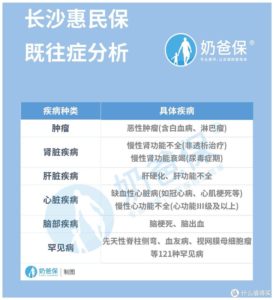 长沙惠民保怎么样,符合银保监会的要求吗?