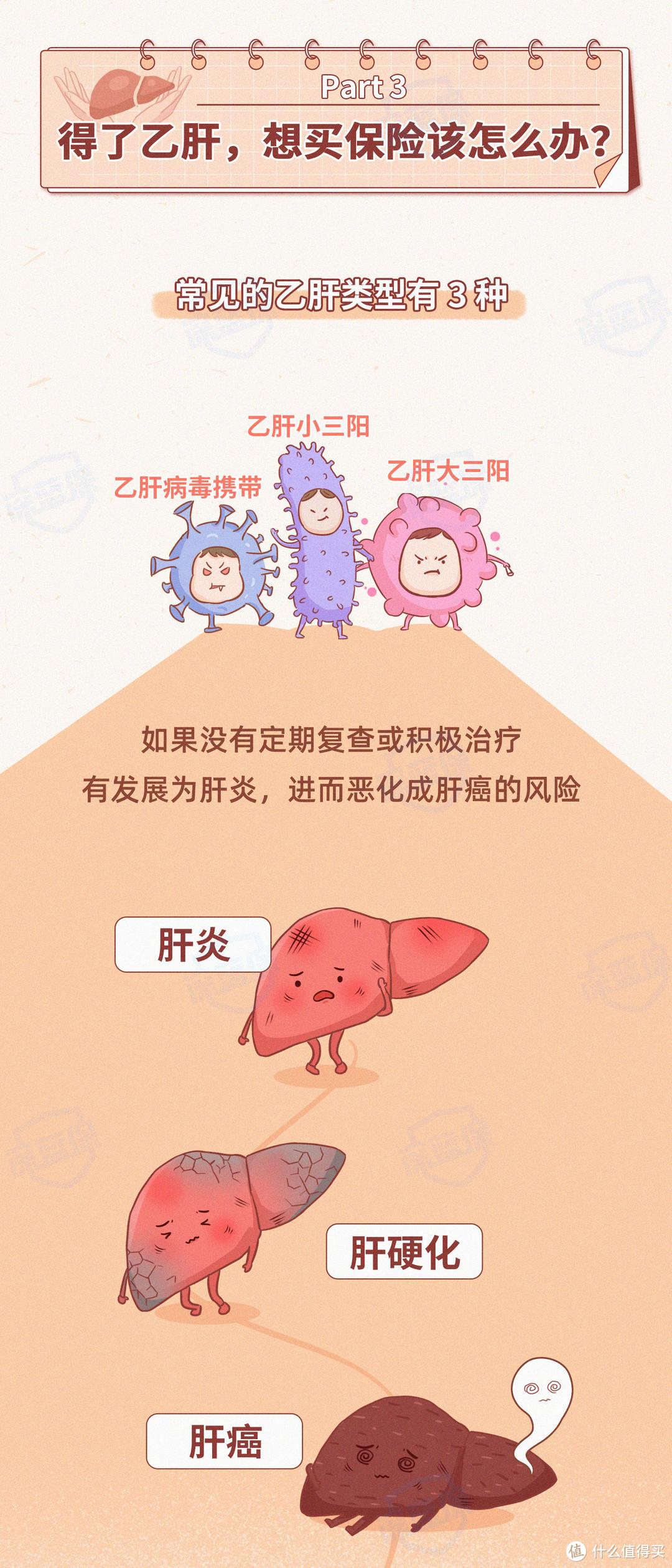 涉及7000万人!乙肝是如何传播的?得了乙肝怎么买保险?