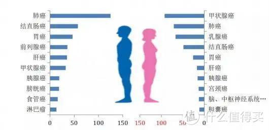 有乳腺增生可以买什么保险?女性投保指南