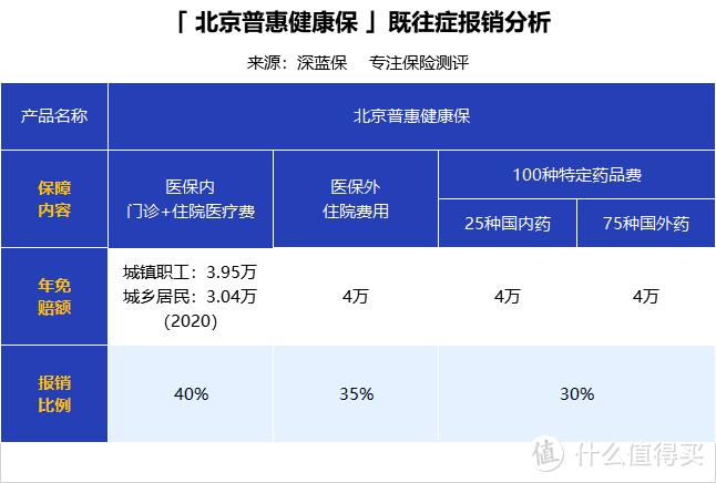 备注:医保内免赔额与承保期当年(2022)北京大病医疗保险起付标准一致