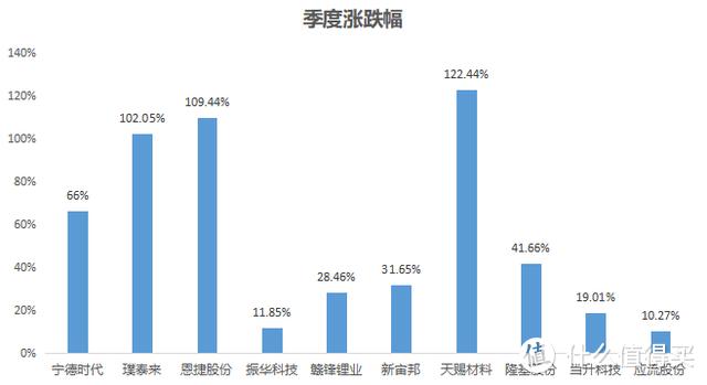 【季报更新】农银新能源主题,今年涨35.4%,艳压群雄!