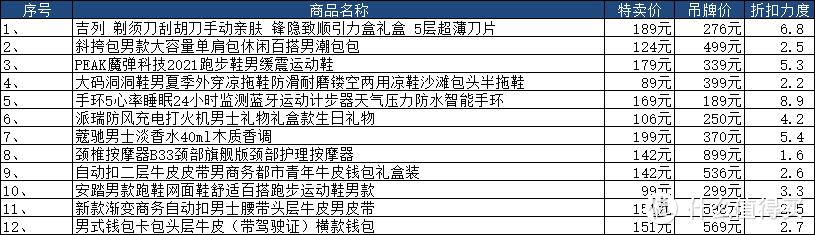 七夕送礼佳品,12款百元左右价位的礼物,送到男神心坎!