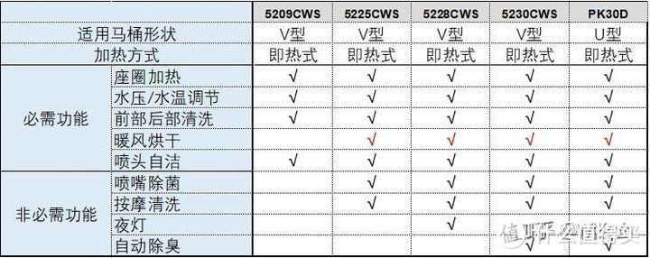 松下智能马桶盖DL-5225CWS使用测评