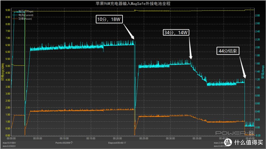 苹果MagSafe外接电池评测:新增六个充电全程实测数据