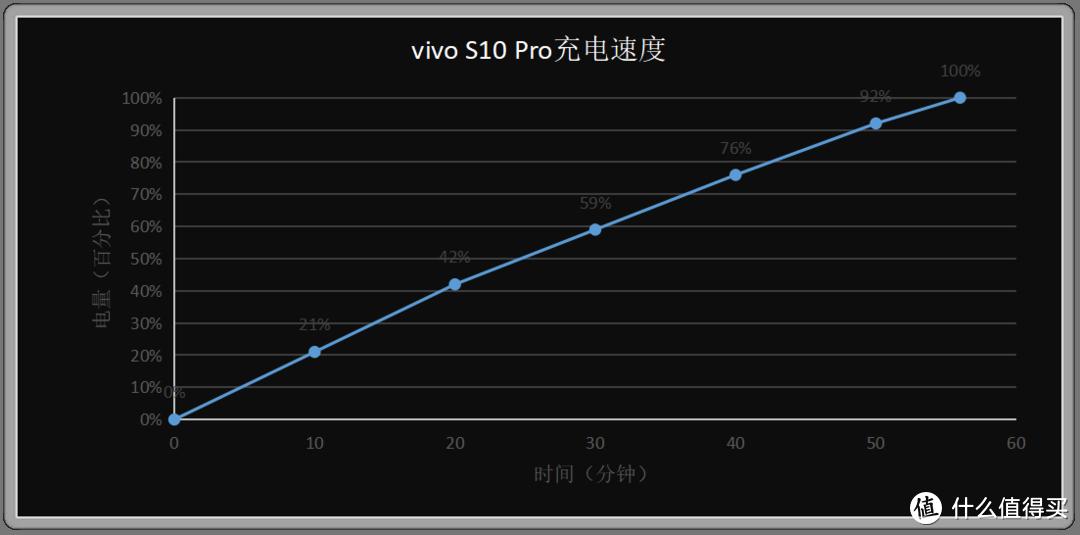 相较于上代机型,vivo S10 Pro都升级了什么?这篇评测来了解下