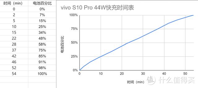 它是自拍细分领域的最佳选择吗?vivo S10 Pro体验