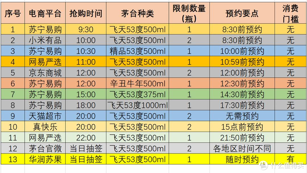 818苏宁茅台放量机会难得,全网13场抢购预告与精准日历【必收藏】
