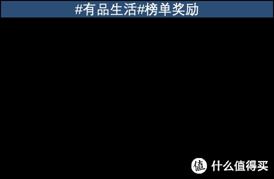 【晒物活动获奖名单公布】米粉新生活,晒出来自小米有品商城的好物吧!