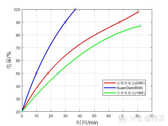 充电对比:SuperDart原装充电器和小米电源2(瓦数为标称最大输出功率)