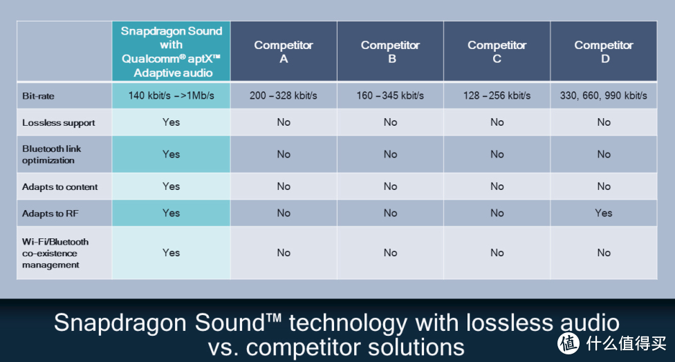 高通发布 aptX Lossless 蓝牙音频编解码器,用蓝牙享受CD级无损音频