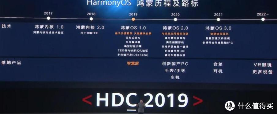 华为 HDC 开发者大会定档:鸿蒙OS 2.1 和 EMUI 12系统有望登场