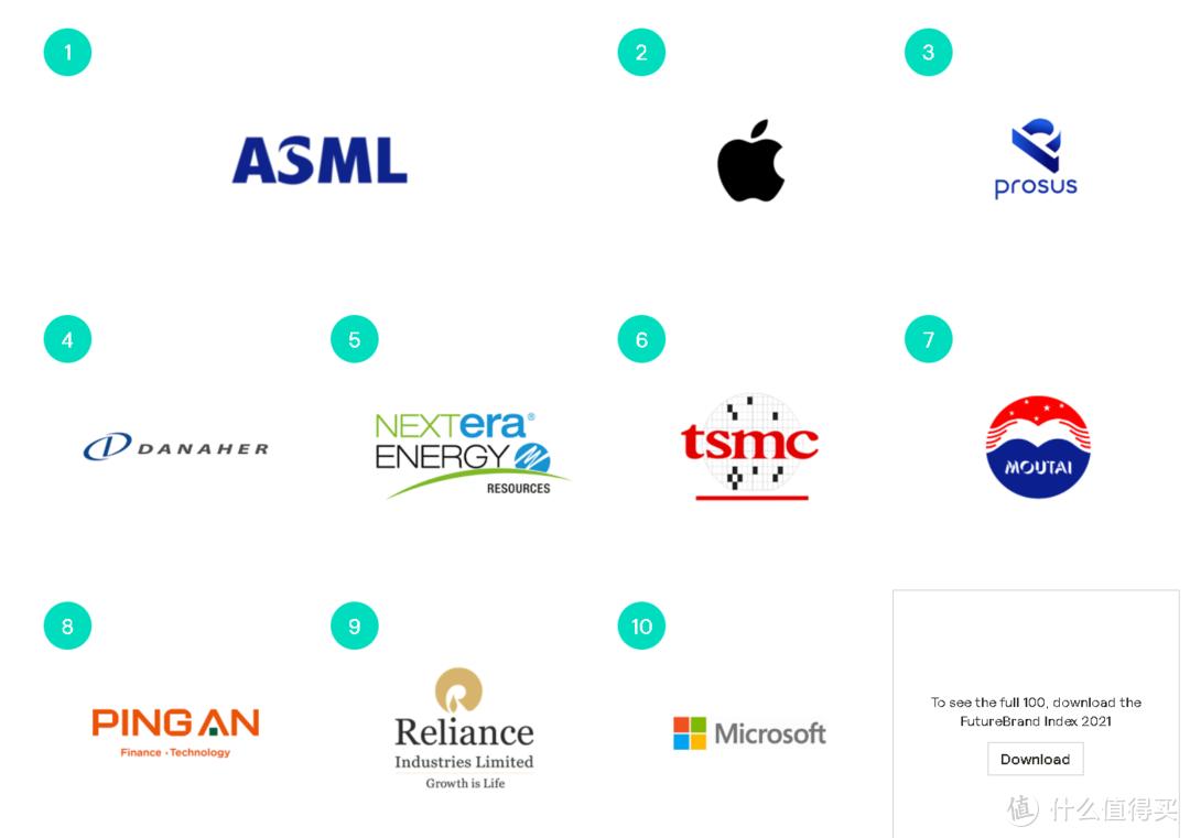 全球最受尊敬企业榜出炉,苹果第二,第一你想不到