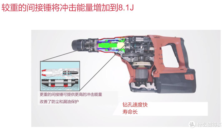 简简单单开箱一个猛货:喜利得TE60 A36电锤