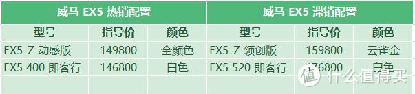 威马EX5:即客行版专跑网约车,战败小鹏G3不慎再亏一顿饭钱
