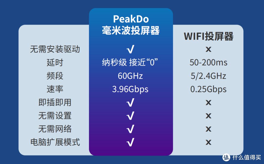 为什么有些小米用户不能使用peakdo毫⽶波⽆线投屏器?