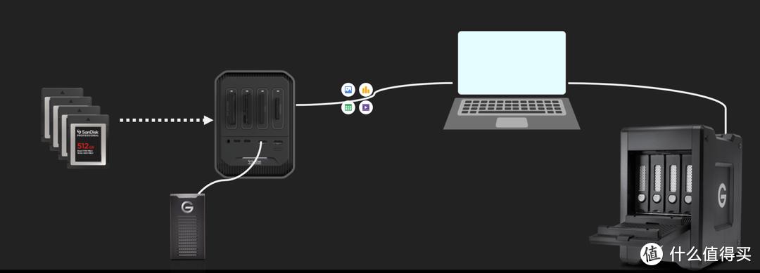 堆料狂魔的数据收纳存储神器!闪迪大师极客系列移动硬盘开箱评测!